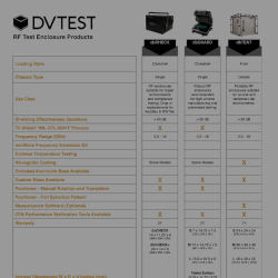 RF Test Enclosures: Short Form Catalog